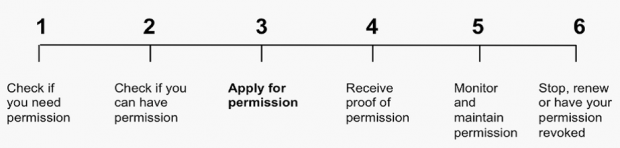 Diagram of permissions