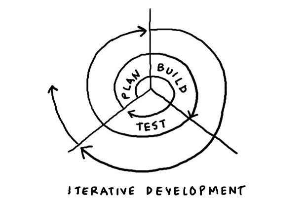 Agile development spiral image